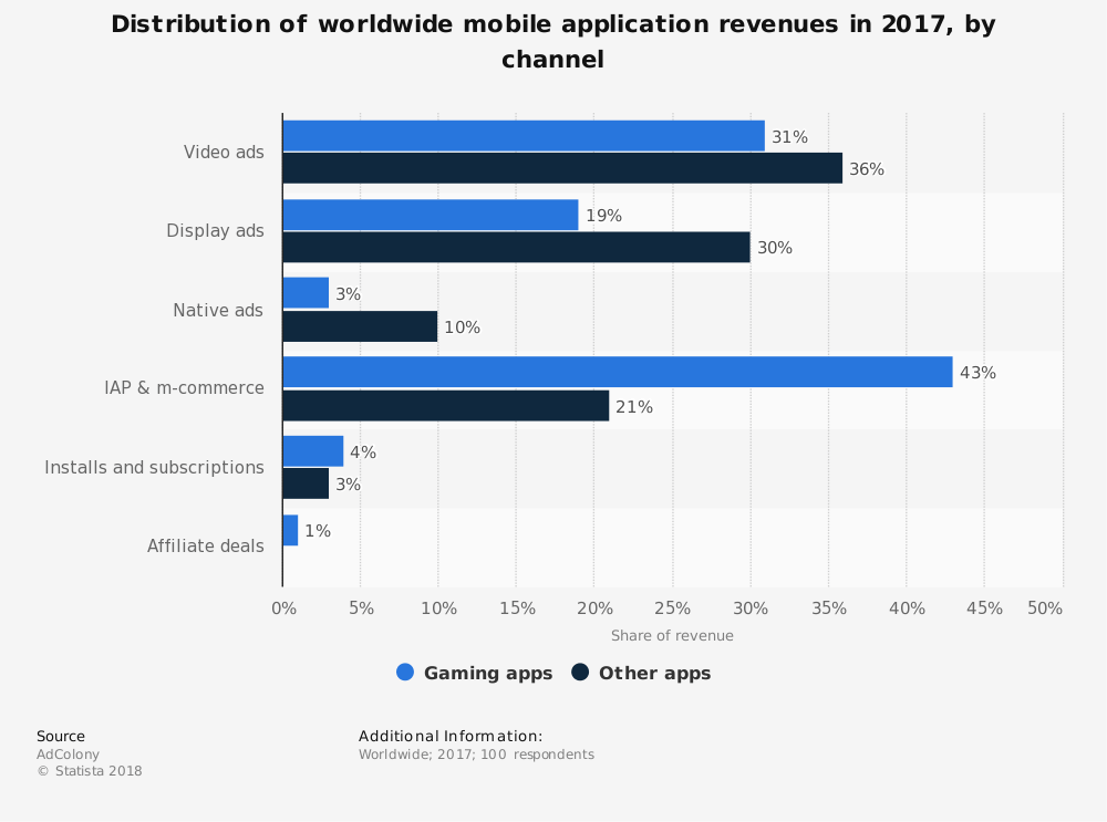 Distribution of mobile app revenues