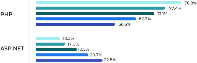 ASP.NET vs PHP usage by ranking