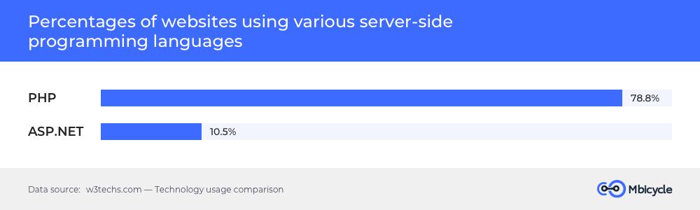 Website usage
