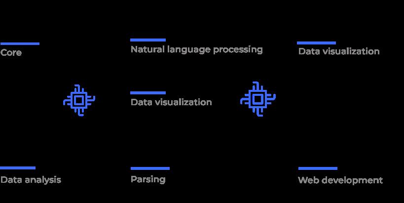 Python technologies