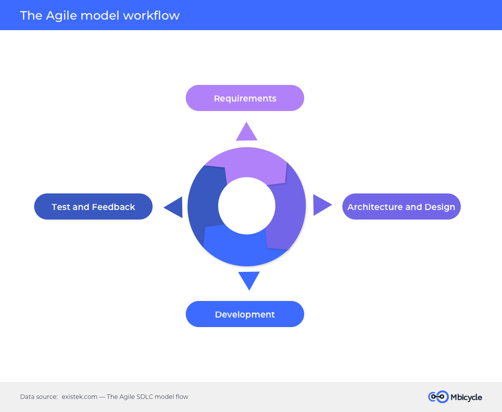 The Agile model workflow