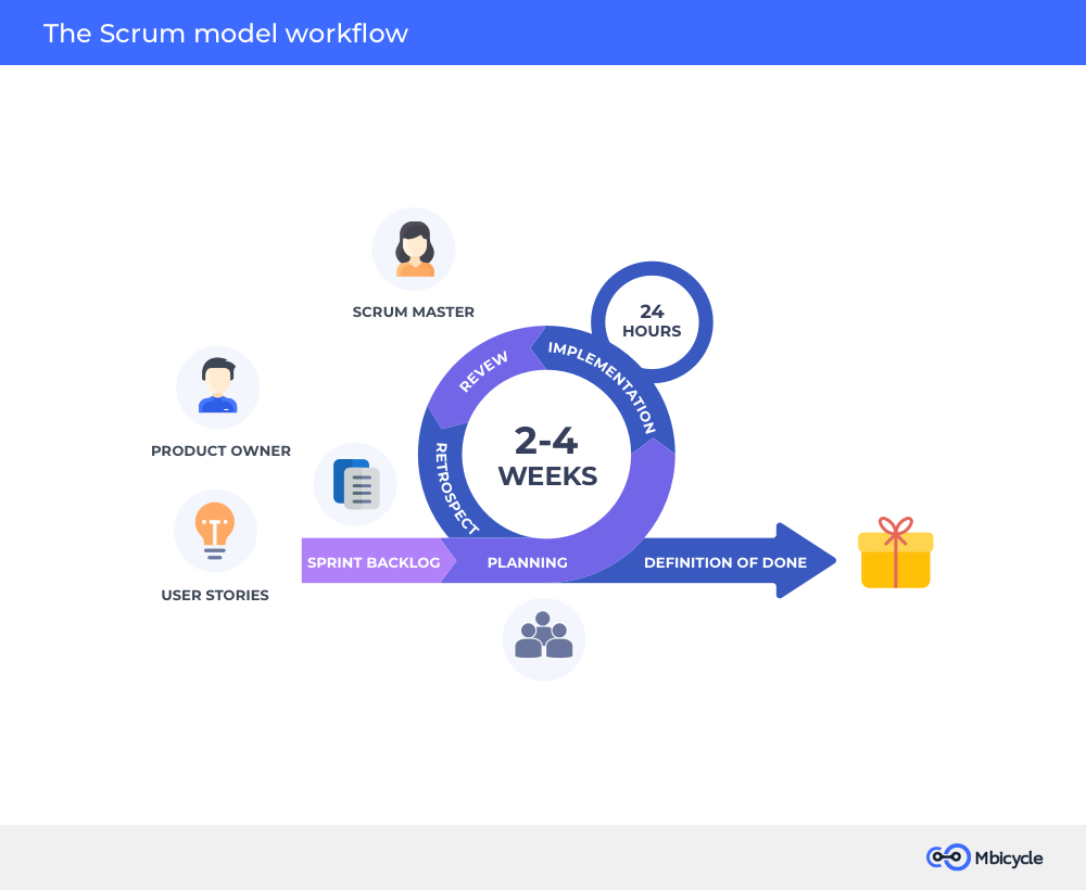 The Scrum model workflow
